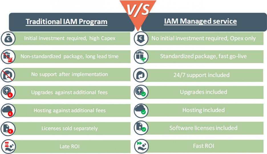 IAM - identity and access management
